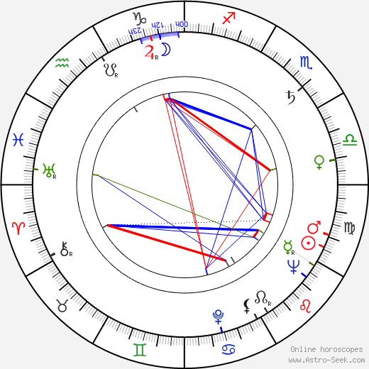 Dick Cusack birth chart, Dick Cusack astro natal horoscope, astrology