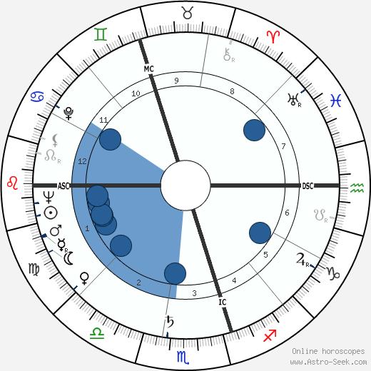 Don Chipp wikipedia, horoscope, astrology, instagram