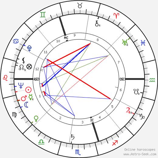 Don Chipp tema natale, oroscopo, Don Chipp oroscopi gratuiti, astrologia