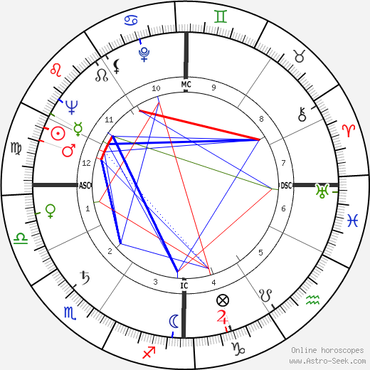 Donald O'Connor astro natal birth chart, Donald O'Connor horoscope, astrology