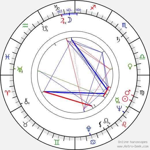 Éva Zsurzs день рождения гороскоп, Éva Zsurzs Натальная карта онлайн