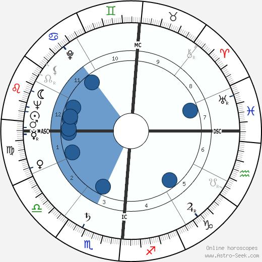 Helen Wambach wikipedia, horoscope, astrology, instagram