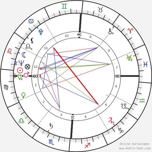 Helen Wambach tema natale, oroscopo, Helen Wambach oroscopi gratuiti, astrologia