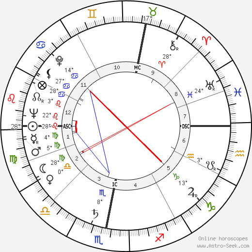 Honor Blackman birth chart, biography, wikipedia 2018, 2019