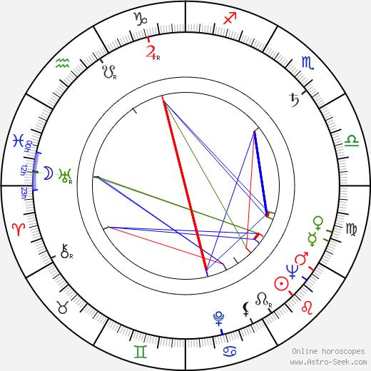 Ilona Koivisto tema natale, oroscopo, Ilona Koivisto oroscopi gratuiti, astrologia