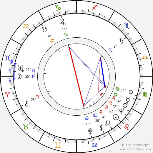 Jochen Thomas birth chart, biography, wikipedia 2019, 2020