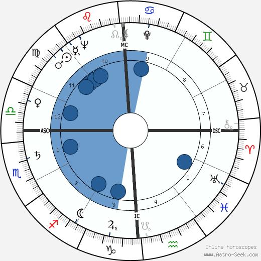 Johnny Pramesa wikipedia, horoscope, astrology, instagram
