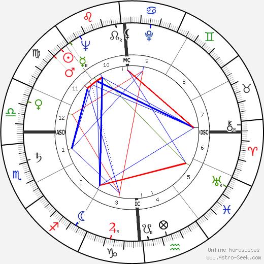 Johnny Pramesa день рождения гороскоп, Johnny Pramesa Натальная карта онлайн