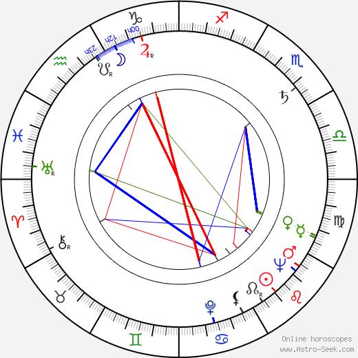 Karel Fiala tema natale, oroscopo, Karel Fiala oroscopi gratuiti, astrologia