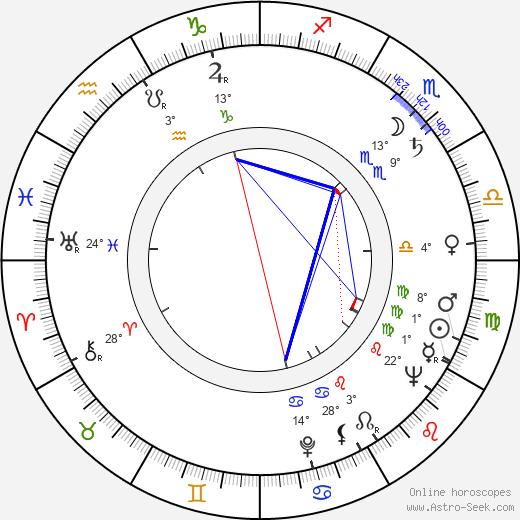 Maria Louisa Marulanda birth chart, biography, wikipedia 2019, 2020