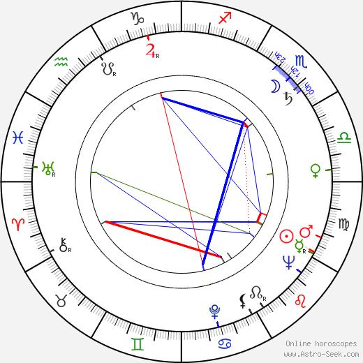 Maria Louisa Marulanda birth chart, Maria Louisa Marulanda astro natal horoscope, astrology