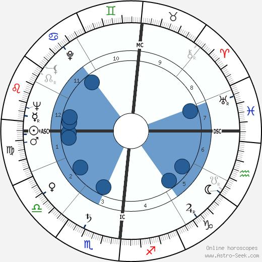 Maurice Pialat wikipedia, horoscope, astrology, instagram