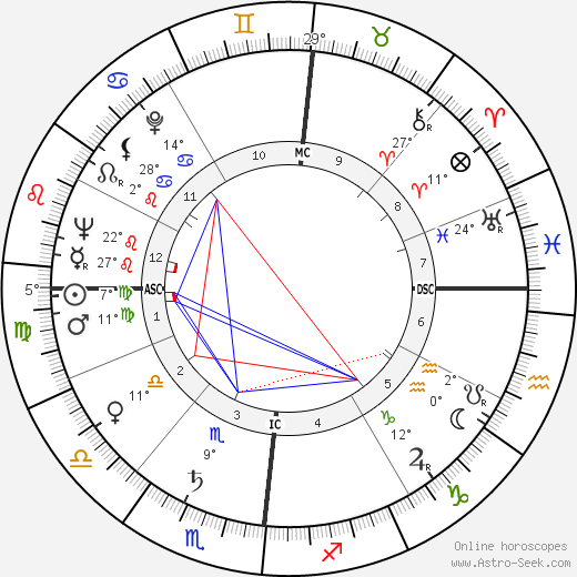 Maurice Pialat birth chart, biography, wikipedia 2019, 2020