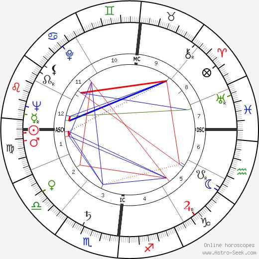 Морис Пиала Maurice Pialat день рождения гороскоп, Maurice Pialat Натальная карта онлайн