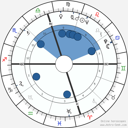 Mike Connors wikipedia, horoscope, astrology, instagram