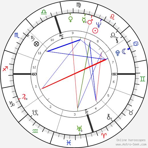 Майк Коннорс Mike Connors день рождения гороскоп, Mike Connors Натальная карта онлайн