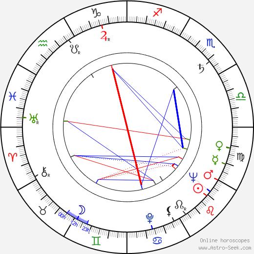 Miloš Čálek birth chart, Miloš Čálek astro natal horoscope, astrology