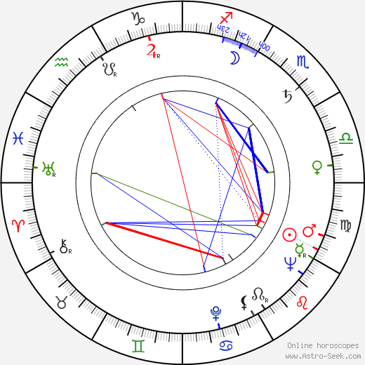 Nat Lofthouse birth chart, Nat Lofthouse astro natal horoscope, astrology