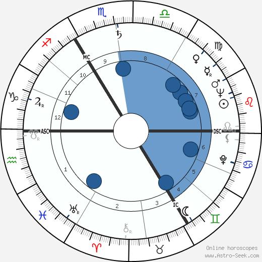 Norris McWhirter wikipedia, horoscope, astrology, instagram