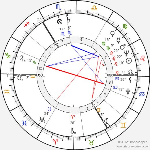 Norris McWhirter birth chart, biography, wikipedia 2020, 2021