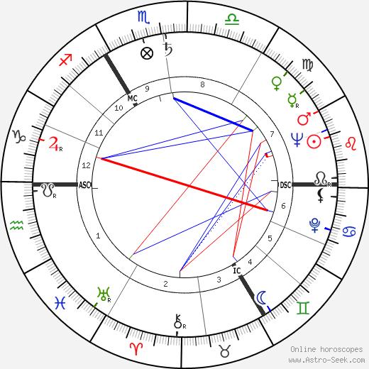 Norris McWhirter birth chart, Norris McWhirter astro natal horoscope, astrology