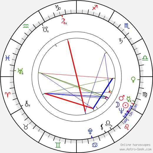 Piotr Pawlowski birth chart, Piotr Pawlowski astro natal horoscope, astrology