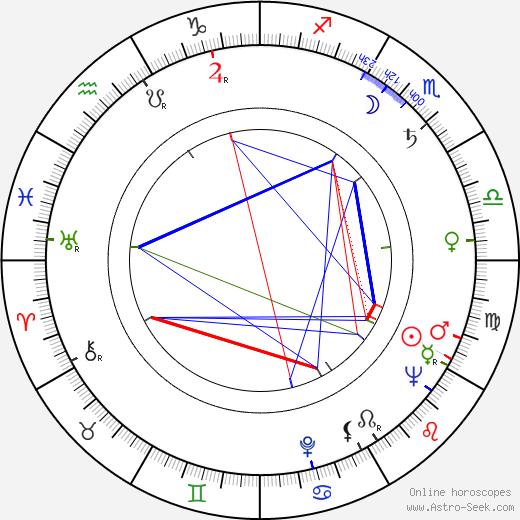 Pyotr Todorovskiy astro natal birth chart, Pyotr Todorovskiy horoscope, astrology