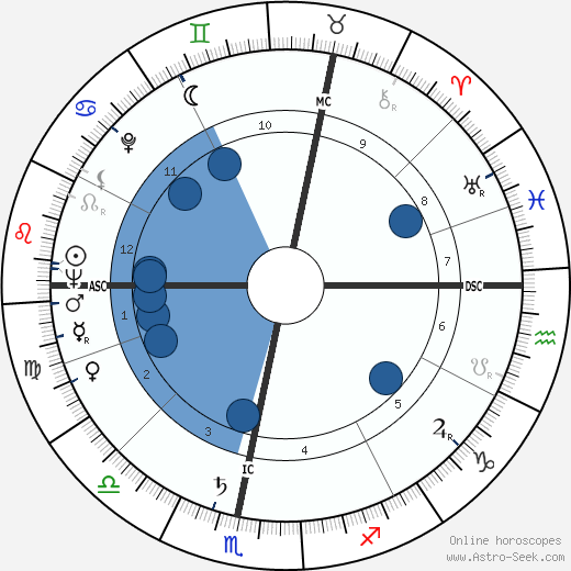 Richard Llewellyn wikipedia, horoscope, astrology, instagram