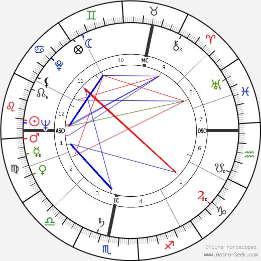 Richard Llewellyn tema natale, oroscopo, Richard Llewellyn oroscopi gratuiti, astrologia