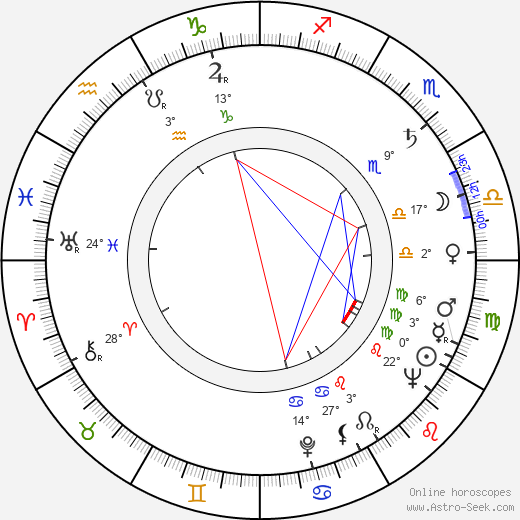 Robert Mulligan birth chart, biography, wikipedia 2019, 2020
