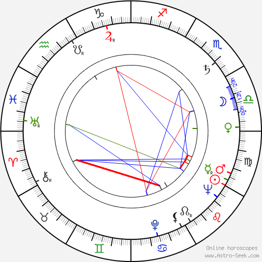 Robert Mulligan birth chart, Robert Mulligan astro natal horoscope, astrology