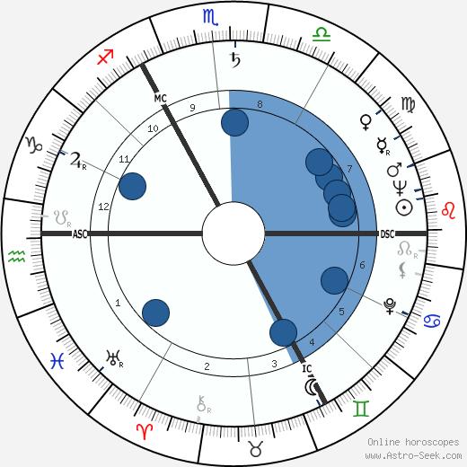 Ross McWhirter wikipedia, horoscope, astrology, instagram