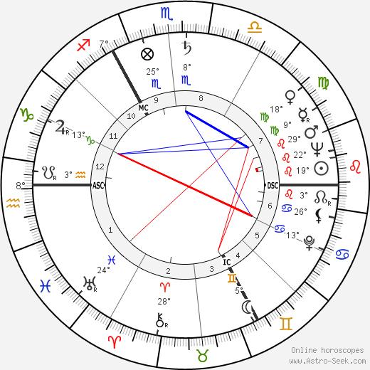 Ross McWhirter birth chart, biography, wikipedia 2020, 2021