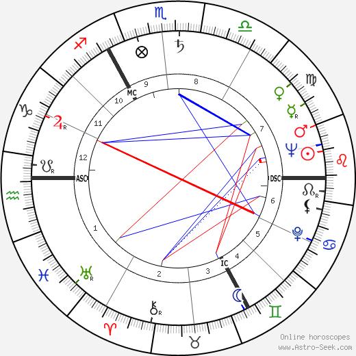 Ross McWhirter birth chart, Ross McWhirter astro natal horoscope, astrology