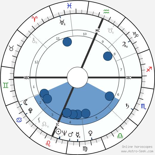 Russell Baker wikipedia, horoscope, astrology, instagram