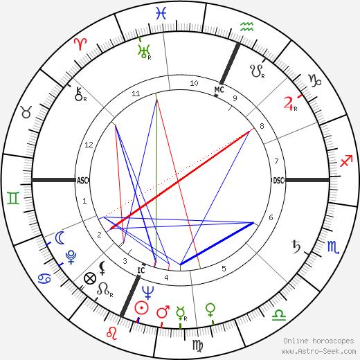 Russell Baker tema natale, oroscopo, Russell Baker oroscopi gratuiti, astrologia