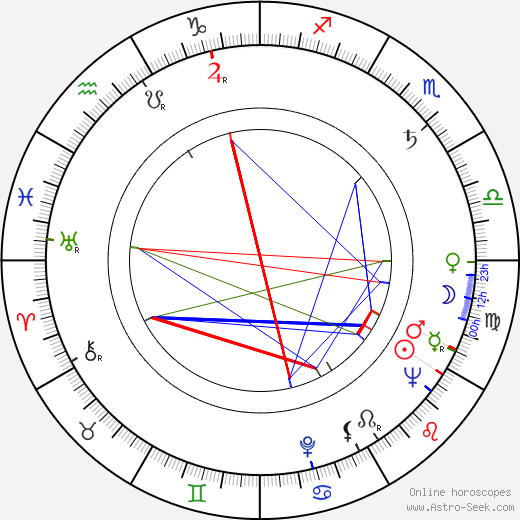 Toma Caragiu birth chart, Toma Caragiu astro natal horoscope, astrology