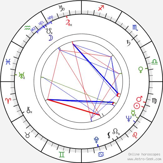 Vratislav Blažek astro natal birth chart, Vratislav Blažek horoscope, astrology