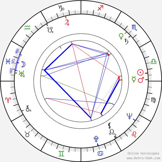 Adolfas Mekas tema natale, oroscopo, Adolfas Mekas oroscopi gratuiti, astrologia