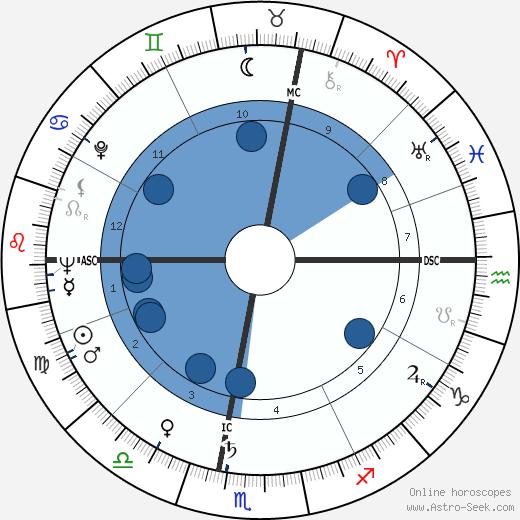 Adriano Bassetto wikipedia, horoscope, astrology, instagram