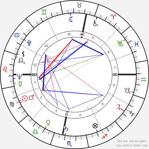 Adriano Bassetto astro natal birth chart, Adriano Bassetto horoscope, astrology