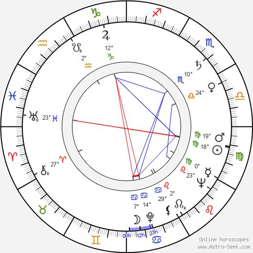 Alan Bergman birth chart, biography, wikipedia 2018, 2019