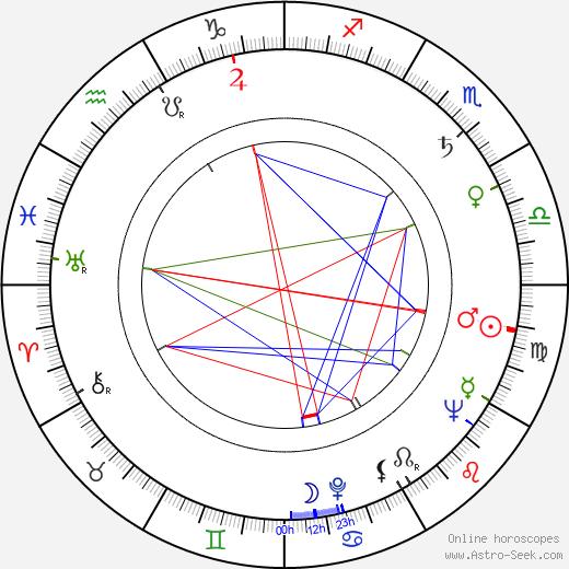 Alan Bergman astro natal birth chart, Alan Bergman horoscope, astrology