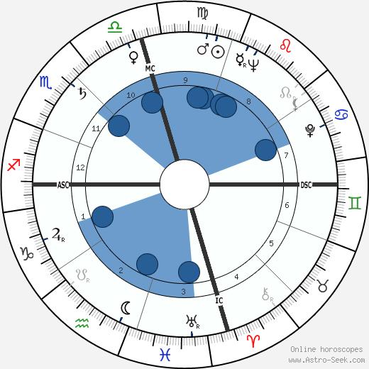 Art Pepper wikipedia, horoscope, astrology, instagram