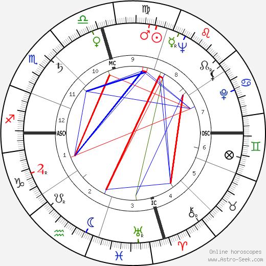 Art Pepper astro natal birth chart, Art Pepper horoscope, astrology