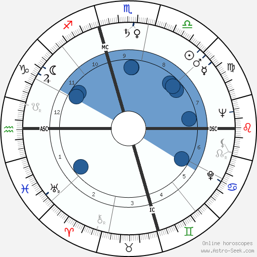 Arthur Duncan wikipedia, horoscope, astrology, instagram