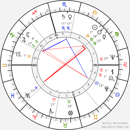 Arthur Duncan birth chart, biography, wikipedia 2019, 2020