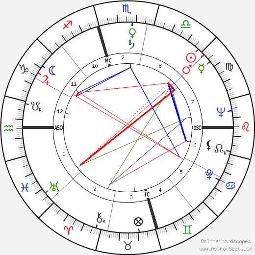 Arthur Duncan день рождения гороскоп, Arthur Duncan Натальная карта онлайн