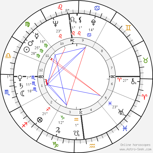 Boris Cristoff birth chart, biography, wikipedia 2018, 2019