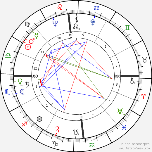 Boris Cristoff astro natal birth chart, Boris Cristoff horoscope, astrology